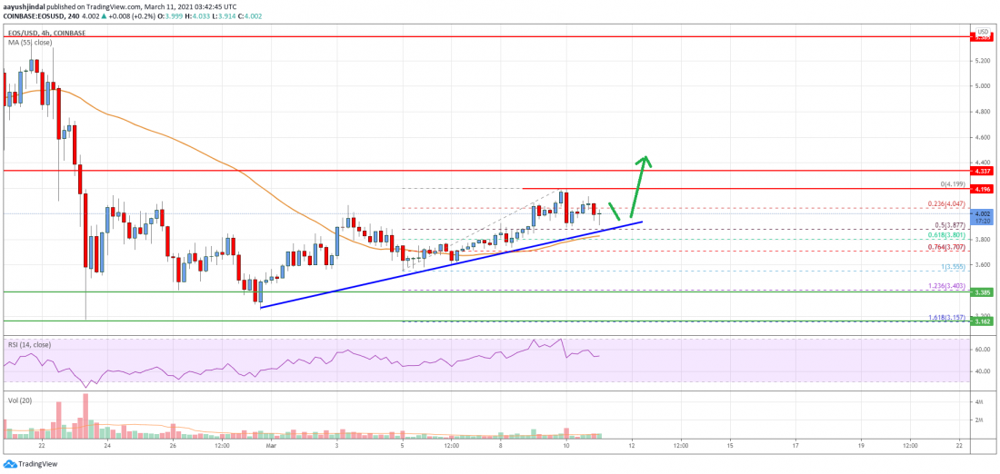 EOS Price Analysis: Breakout Above $4.40 Seems Likely - Crypto Press