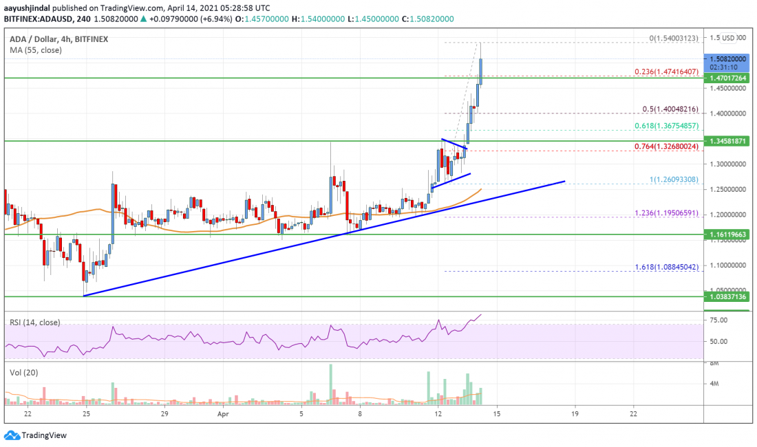 Cardano (ADA) Price Analysis: Surging Above $1.50, More Gains Possible - Crypto Press