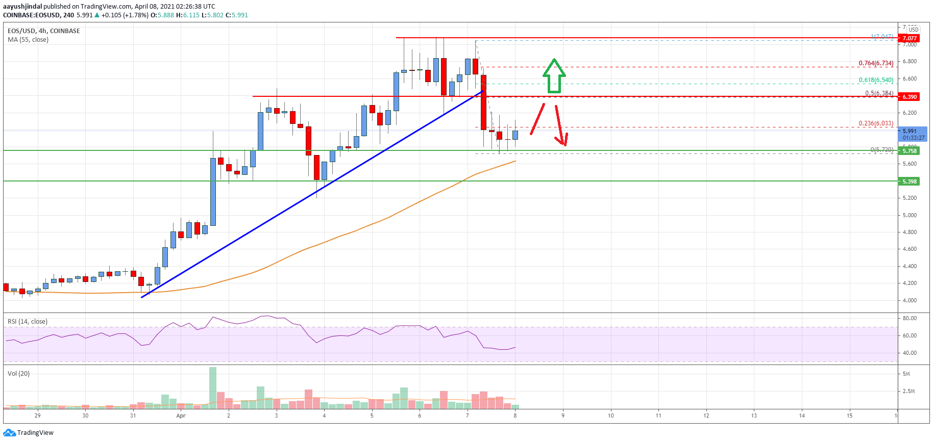 EOS Price Analysis: Bulls Could Struggle Above $6.40