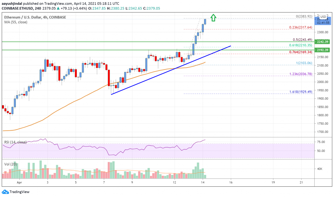 Ethereum Price Analysis: ETH Rallies Further, $2,500 Could Be Next - Crypto Press