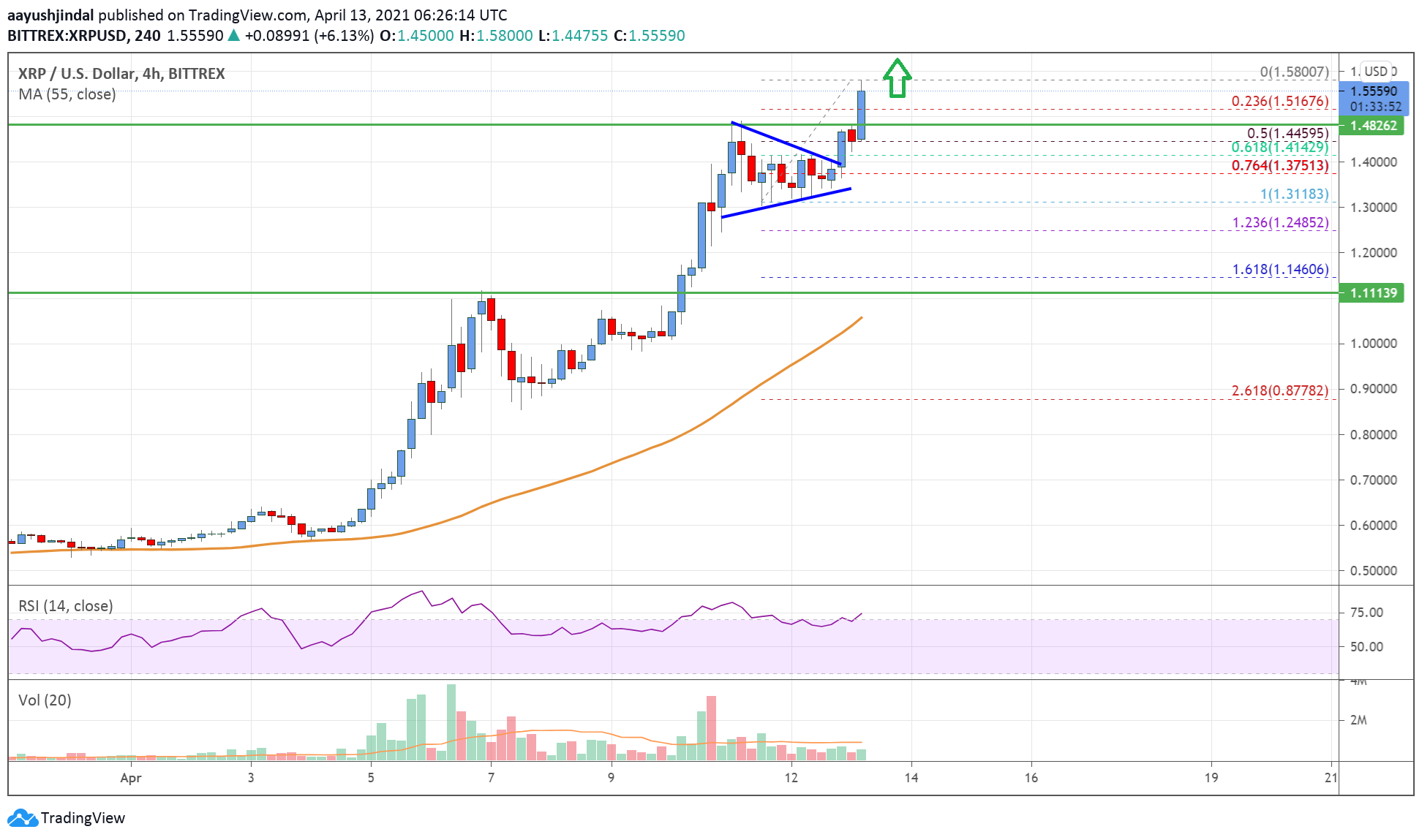 Ripple Price Analysis: Rally Extends To $1.5, More Gains Likely