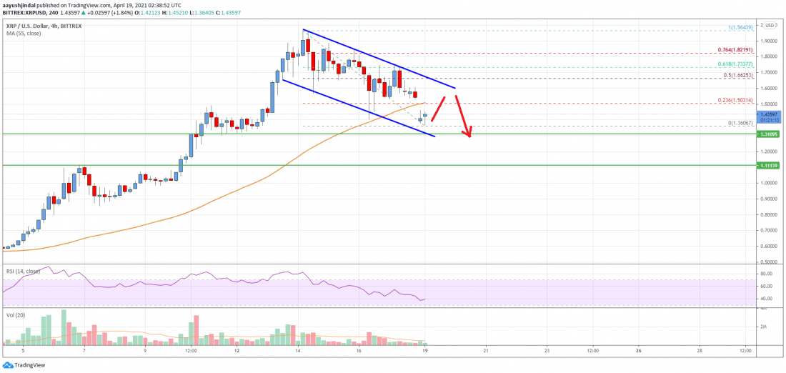 Ripple Price Analysis: Risk of More Losses Below $1.35 - Crypto Press