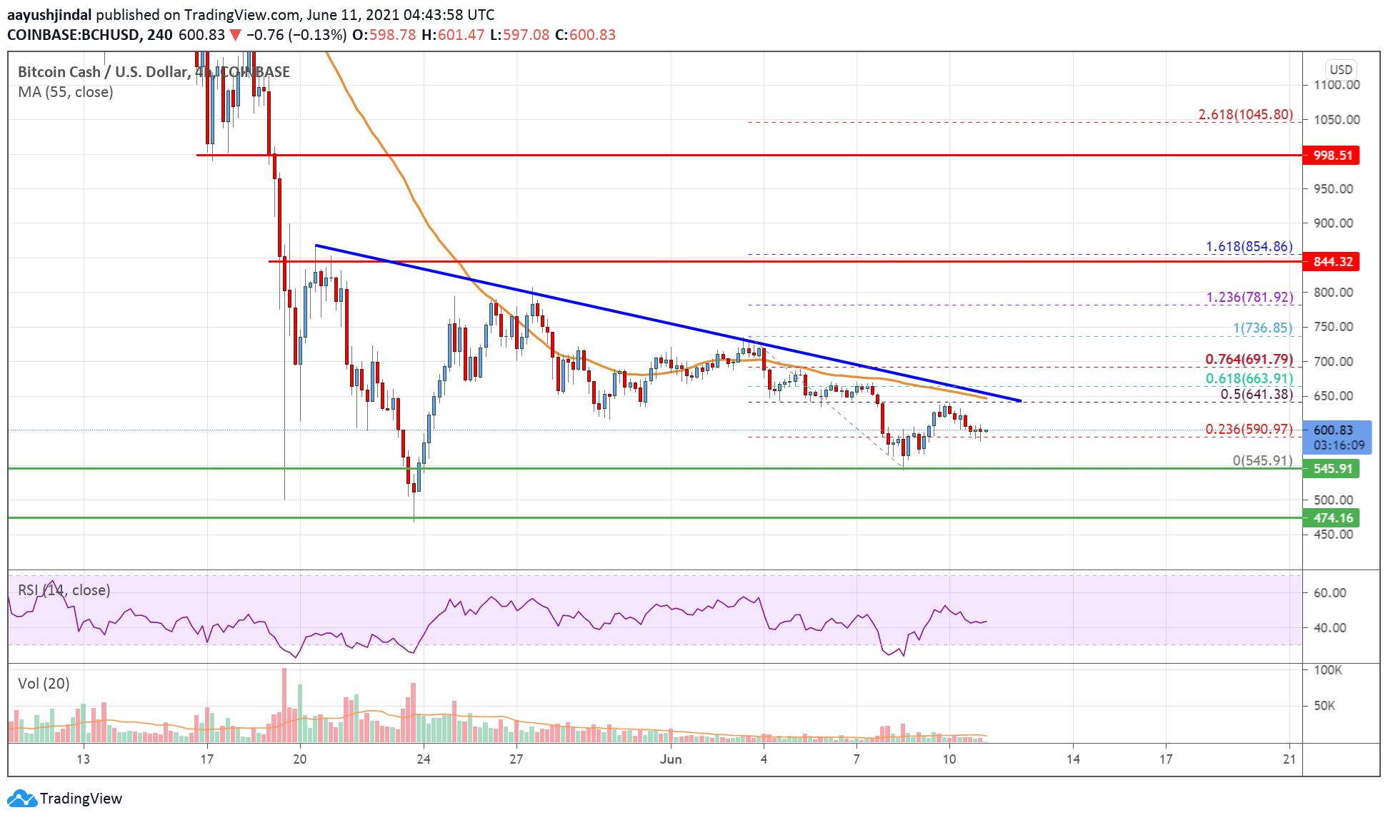 Bitcoin Cash Analysis: Remains At Risk Unless It Clears $650   Live Bitcoin News