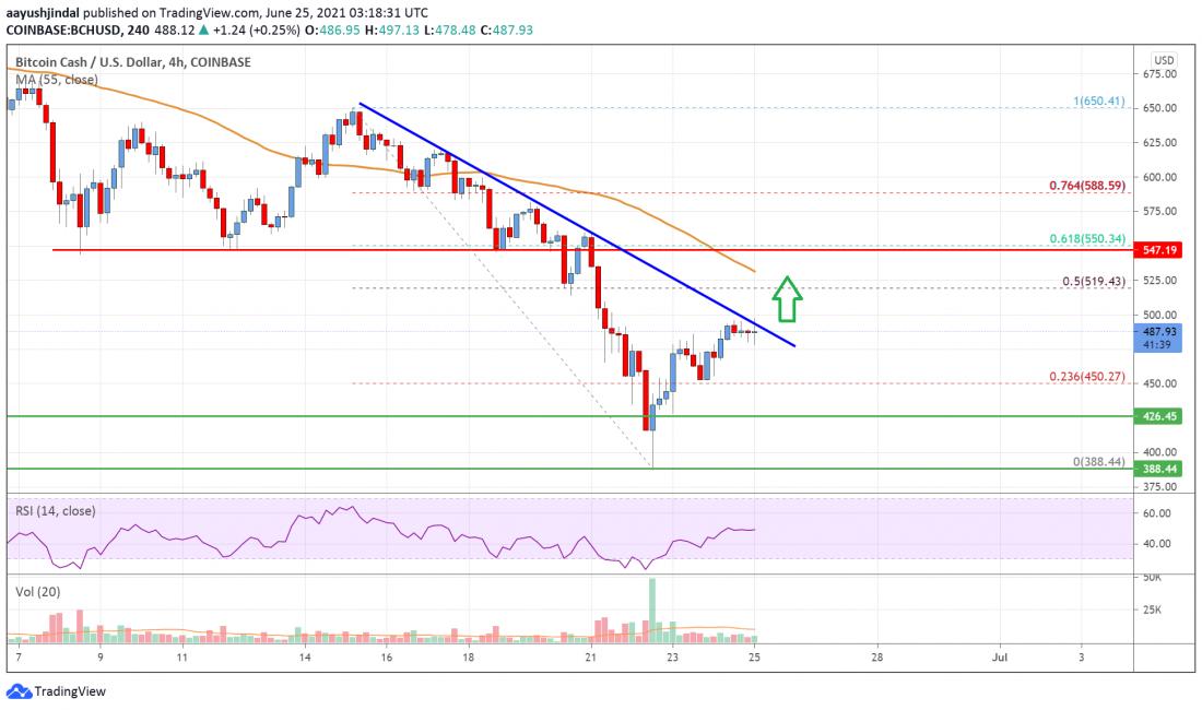 Bitcoin Cash Analysis: Bulls Eye Upside Break above $500 -