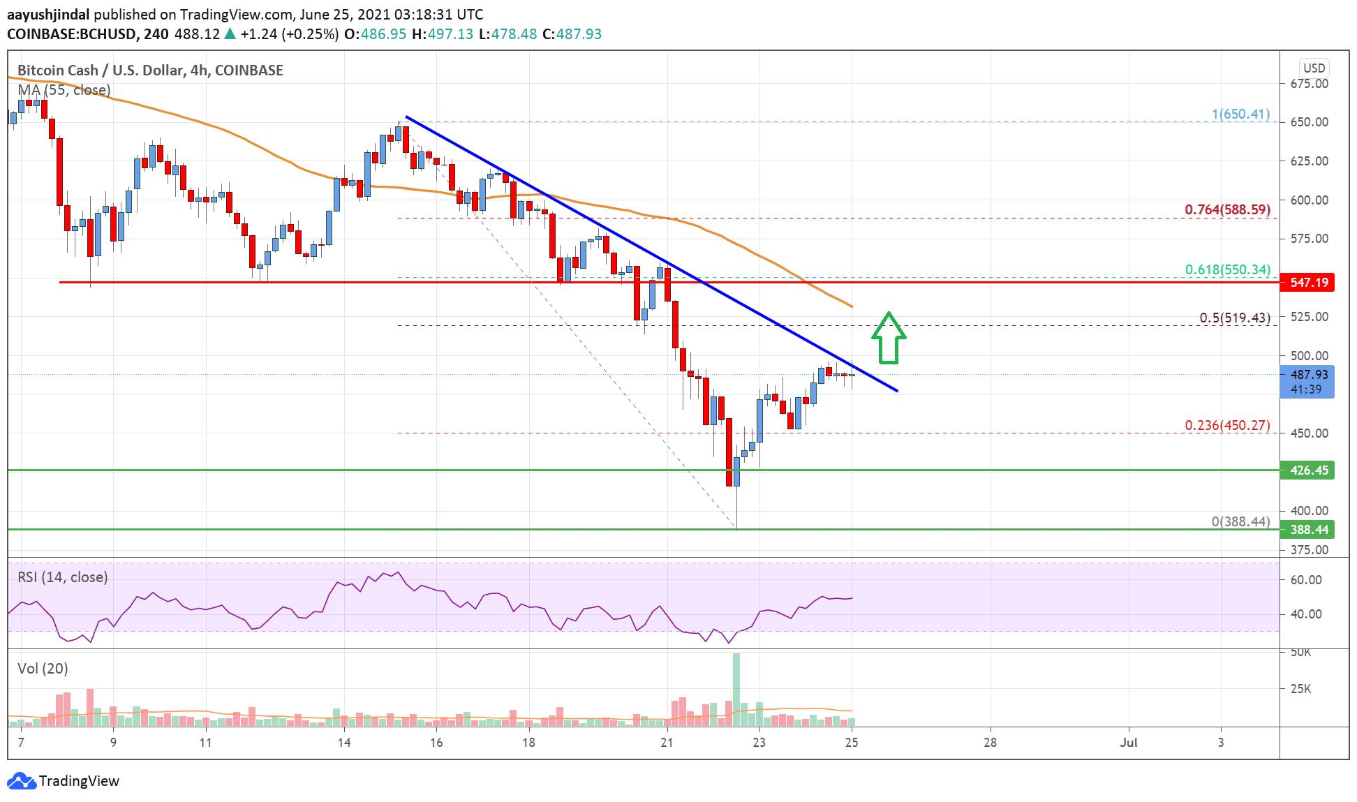 Bitcoin Cash Analysis: Bulls Eye Upside Break above $500 | Live Bitcoin News