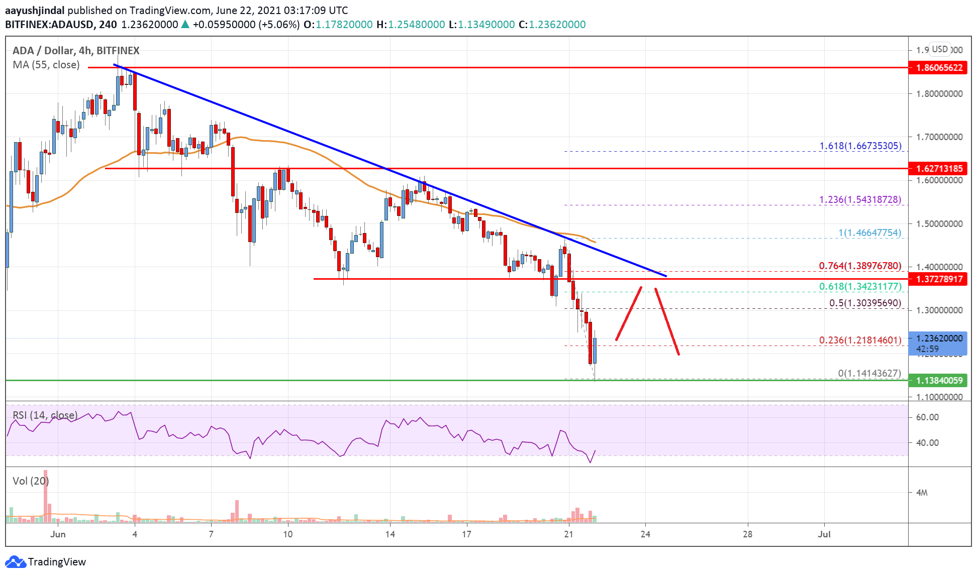 Cardano (ADA) Price Analysis: Recovery Could be Capped Near $1.40 | Live Bitcoin News