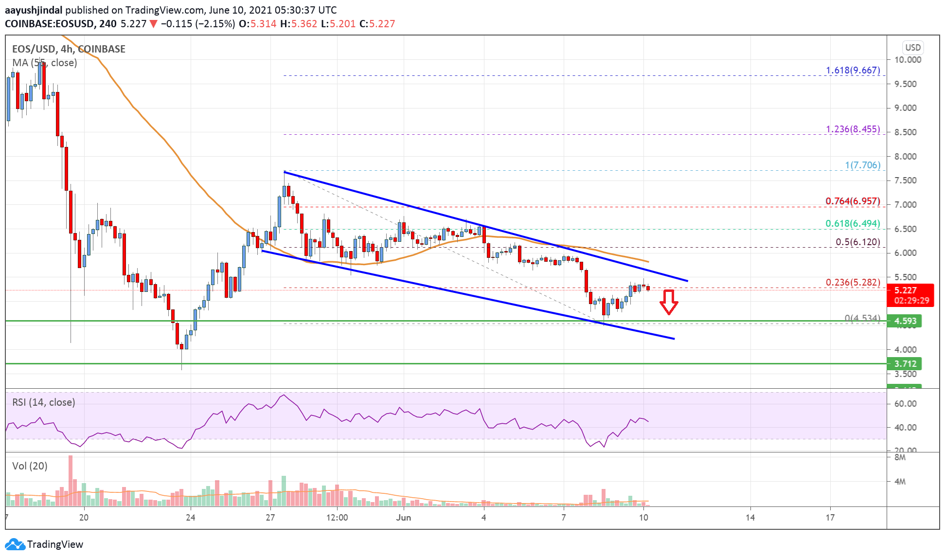 EOS Price Analysis: Risk of More Losses Below $4.5   Live Bitcoin News