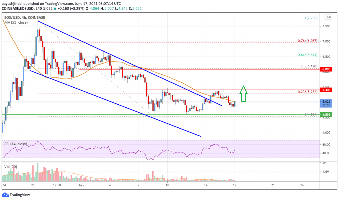 EOS Price Analysis: Technicals Suggest Fresh Increase Above $5.5 -