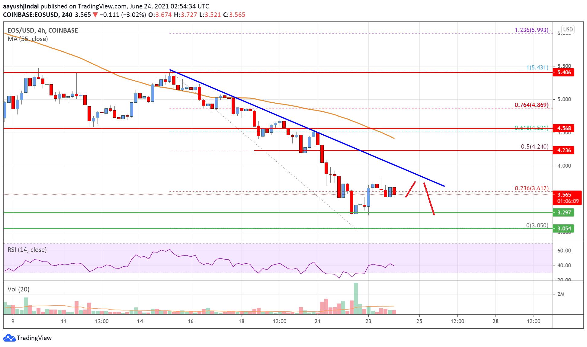 EOS Price Analysis: Key Breakout Zone Forming Near $4 | Live Bitcoin News