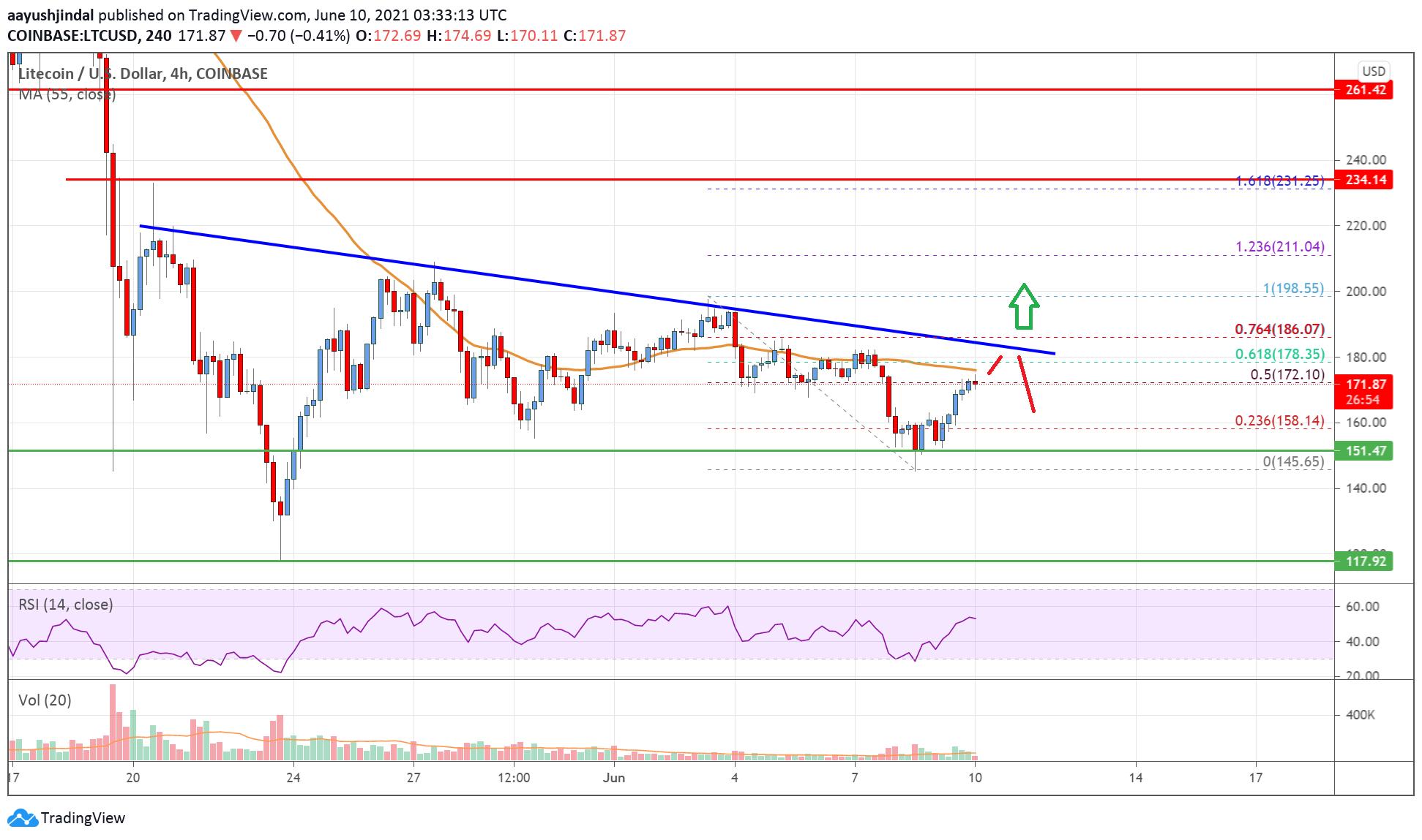 Litecoin (LTC) Price Analysis: Facing Uphill Task Near $180   Live Bitcoin News