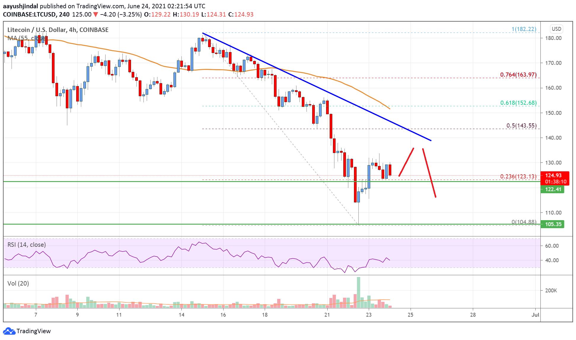 Litecoin (LTC) Price Analysis: Bulls Facing Uphill Task Near $140 | Live Bitcoin News
