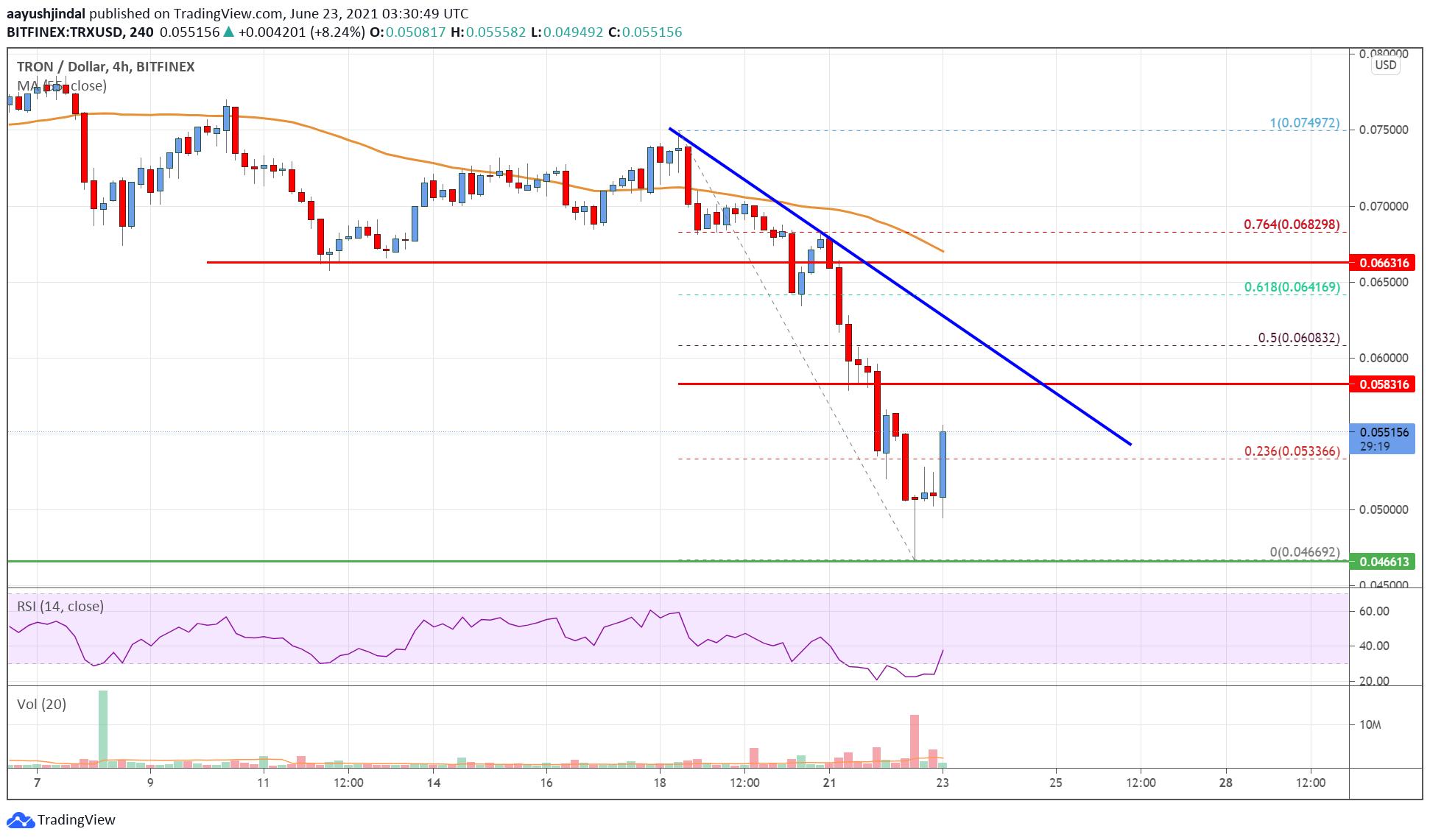 Tron (TRX) Price Analysis: Bulls Could Face Resistance Near $0.06 | Live Bitcoin News