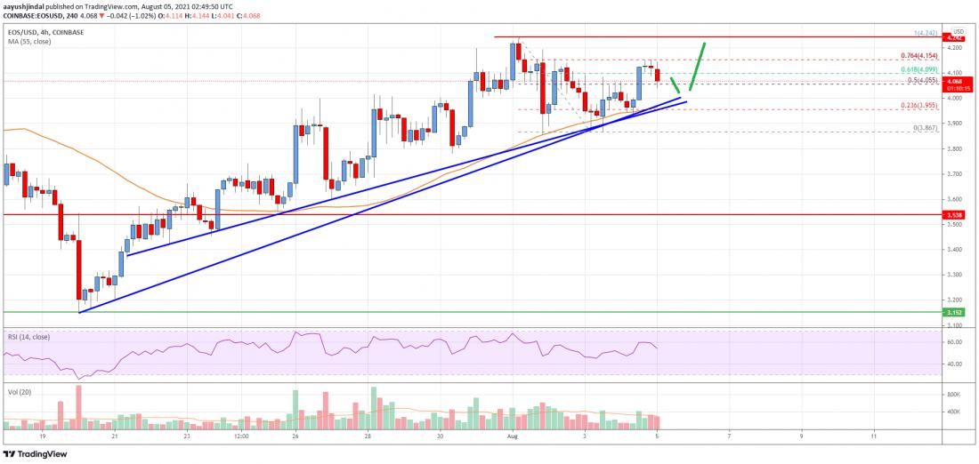 EOS Price Analysis: Bulls Aim Higher Above $4.5 -