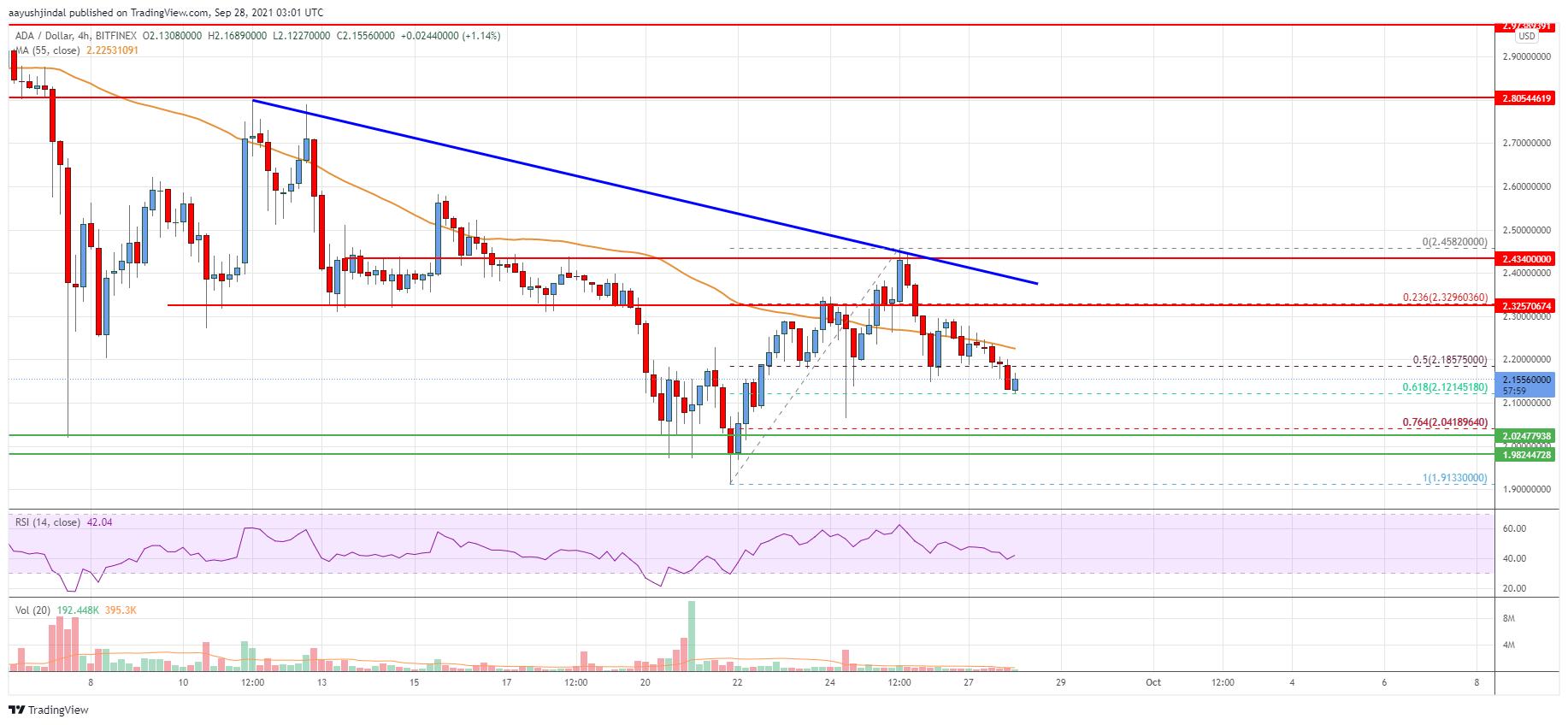 Cardano (ADA) Price Analysis: Risk of More Downsides Below $2