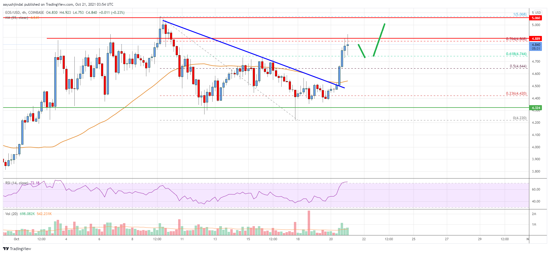 EOS Price Analysis: Bulls In Control Above $4.5