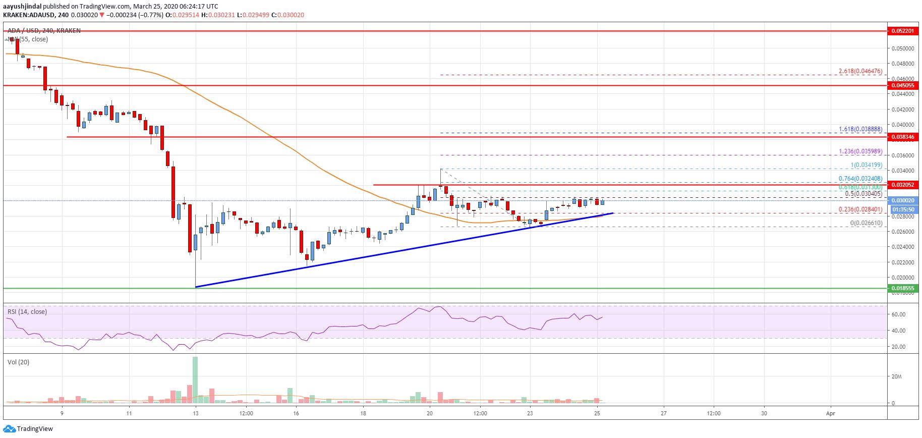 Cardano (ADA) Price Analysis: Approaching Next Key Break To $0.04?