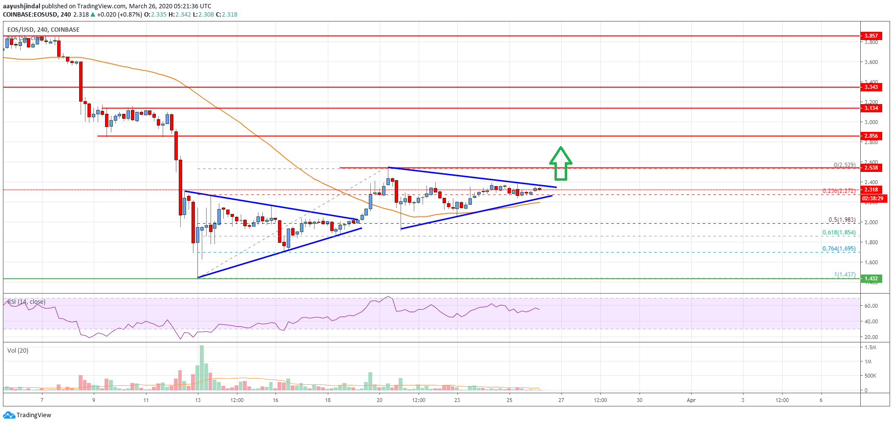 EOS Price Analysis: Bulls In Control For More Gains Above $2.5