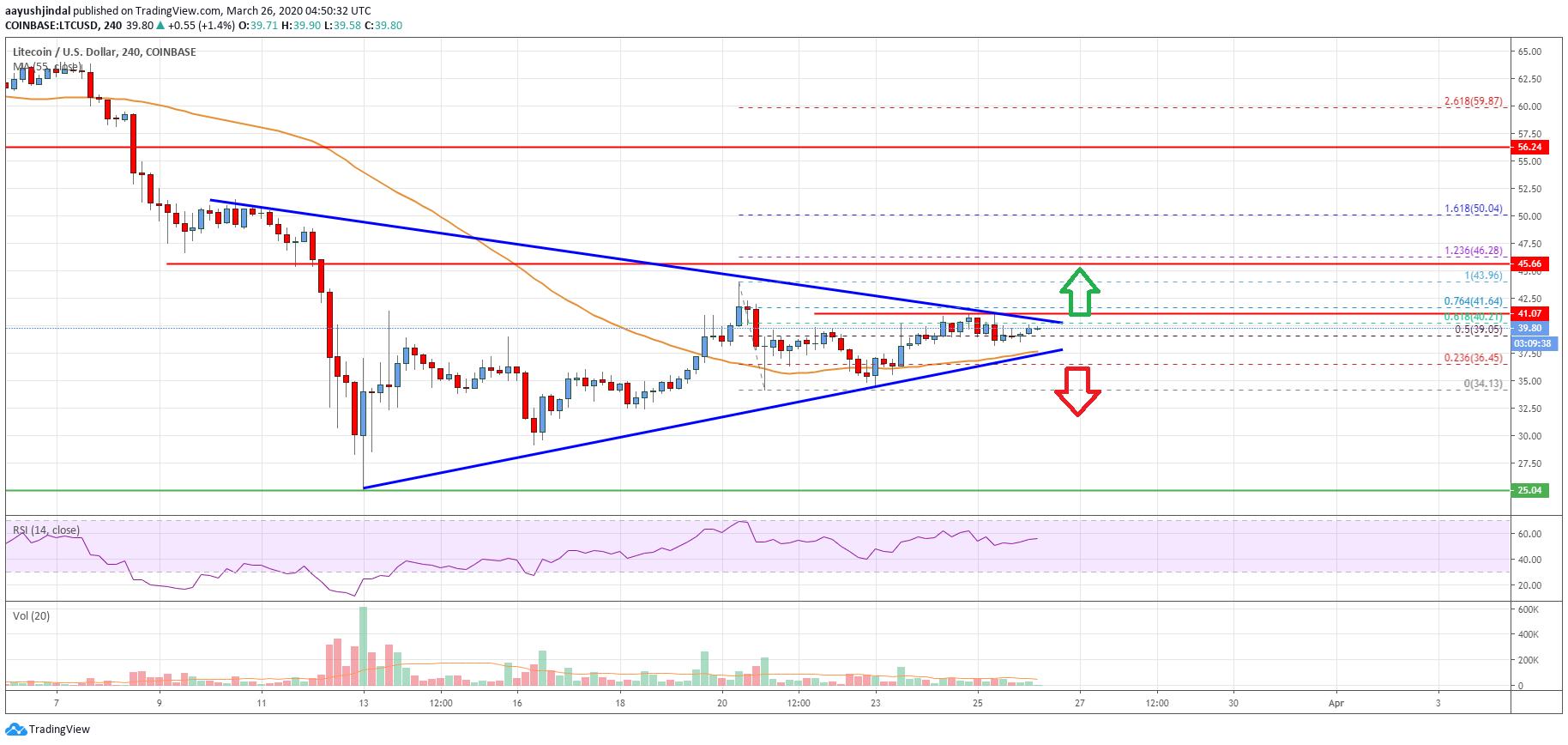 Litecoin (LTC) Price Analysis: Approaching Next Crucial Break