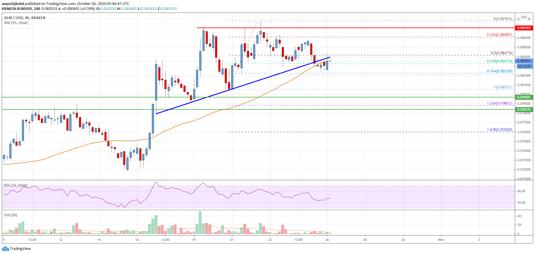 Stellar Lumen (XLM) Price Could Correct Lower, $0.08 Holds The Key