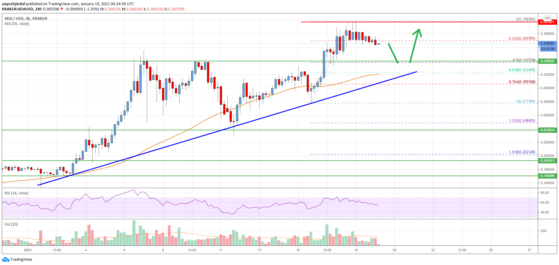 Cardano (ADA) Price Analysis: Dips Supported Near $0.32